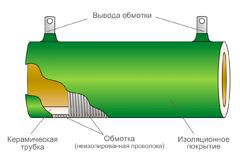 Конструкция резистора мощного ПЭВ