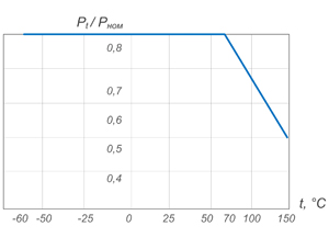 Мощность рассеивания резисторов ПЭВ